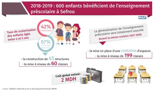 2018-2019 : 600 enfants bénéficient de l'enseignement préscolaire à Sefrou