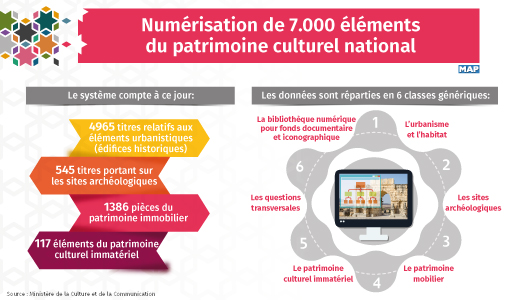 Numérisation de 7.000 éléments du patrimoine culturel national
