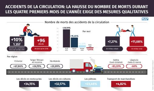 Accidents de la circulation: La hausse du nombre de morts durant les quatre premiers mois de l'année exige des mesures qualitatives