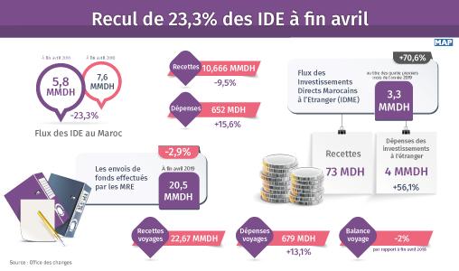 Recul de 23,3% des IDE à fin avril