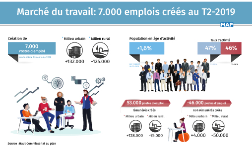Marché du travail : 7.000 emplois créés au T2-2019