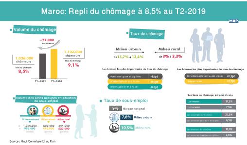Maroc : Repli du chômage à 8,5% au T2-2019
