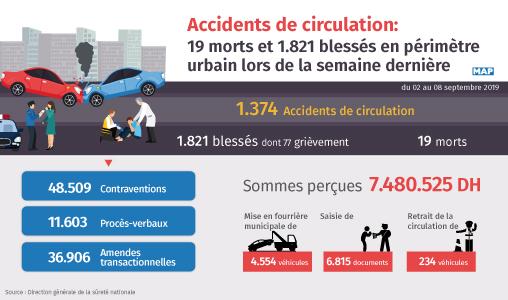 Accidents de la circulation: 19 morts et 1.821 blessés en périmètre urbain la semaine dernière