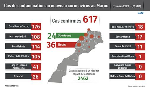 Covid-19 : 15 nouveaux cas confirmés au Maroc, 617 au total (ministère)