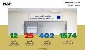 Coronavirus: 12 nouveaux cas confirmés au Maroc, 402 au total
