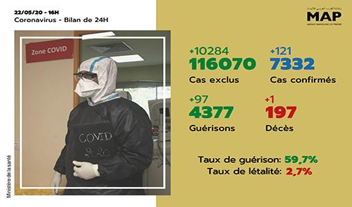 Covid-19: 121 nouveaux cas confirmés au Maroc, 7.332 au total