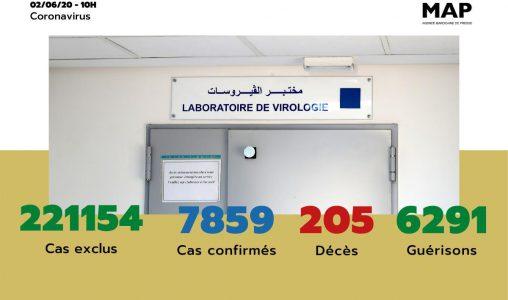 Covid-19: 26 nouveaux cas confirmés au Maroc, 7.859 au total