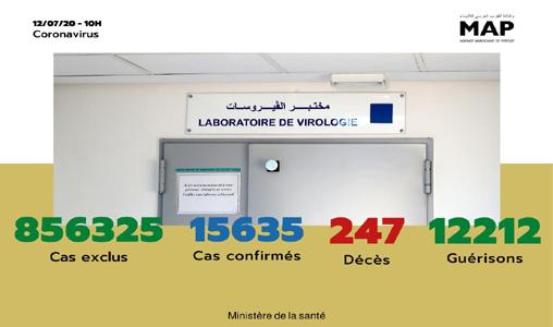 Covid-19: 93 nouveaux cas confirmés au Maroc, 15.635 au total