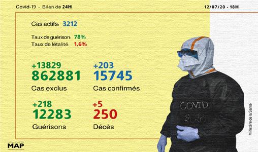 Covid-19: 203 nouveaux cas, 218 guérisons en 24H au Maroc