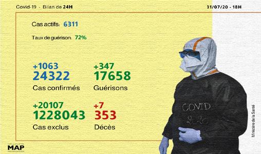 Covid-19: 1.063 nouveaux cas confirmés au Maroc, 347guérisons en 24H