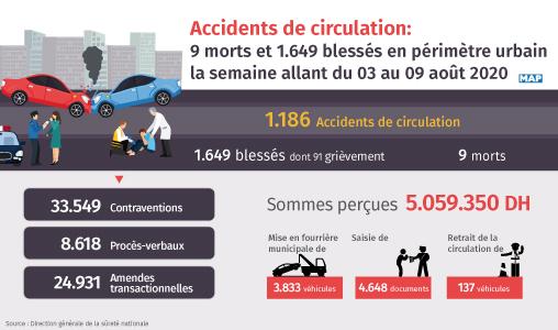 Accidents de la circulation : 9 morts et 1.649 blessés en périmètre urbain la semaine dernière