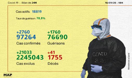 Covid-19: 2.760 nouveaux cas confirmés et 1.760 guérisons en 24H