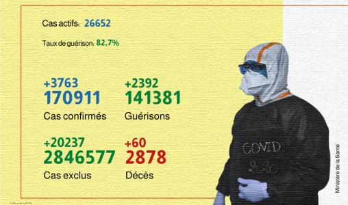 Covid-19: 3.763 nouveaux cas confirmés et 2.392 guérisons en 24H (ministère)