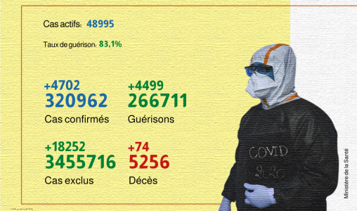 Covid-19: 4.702 nouveaux cas confirmés et 4.499 guérisons en 24H (ministère)
