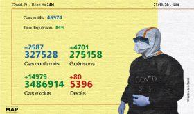 Covid-19: 2.587 nouveaux cas confirmés et 4.701 guérisons en 24H (ministère)