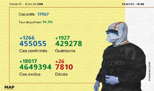 Covid-19: 1.266 nouveaux cas confirmés et 1.927 guérisons en 24 heures