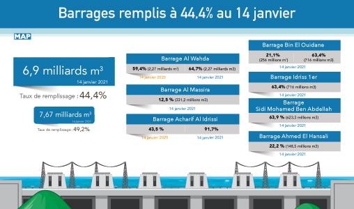 Les barrages remplis à 44,4% au 14 janvier (ministère)