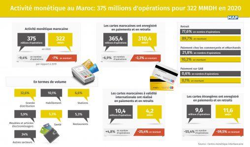 Activité monétique au Maroc: 375 millions d'opérations pour 322 MMDH en 2020 (CMI)