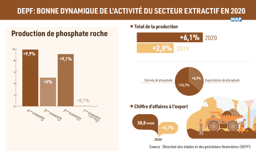 DEPF: Bonne dynamique de l'activité du secteur extractif en 2020