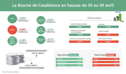 La Bourse de Casablanca en hausse du 05 au 09 avril
