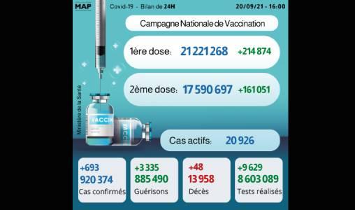 Covid-19: 693 nouveaux cas, près de 17,6 millions de personnes complètement vaccinées