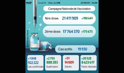 Covid-19: 1.848 nouveaux cas, plus de 17,7 millions de personnes complètement vaccinées