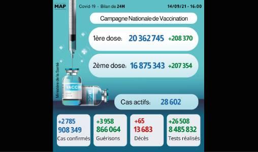 Covid-19: 2.785 nouveaux cas, plus de 16,8 millions de personnes complètement vaccinées