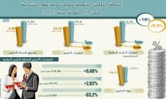 أنشطة التأمين البنكية تسجل نسبة نمو استثنائية بلغت 19 بالمائة سنة 2012