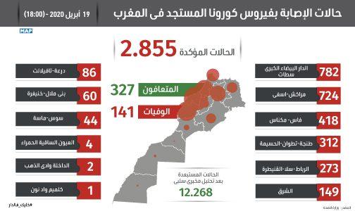 فيروس كورونا: 170 حالة إصابة جديدة بالمغرب خلال الـ24 ساعة الماضية ترفع الحصيلة الاجمالية إلى 2855 حالة