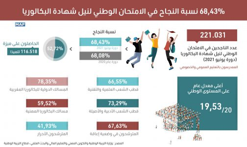 68,43 في المائة نسبة النجاح في الامتحان الوطني لنيل شهادة البكالوريا (دورة يونيو 2021)
