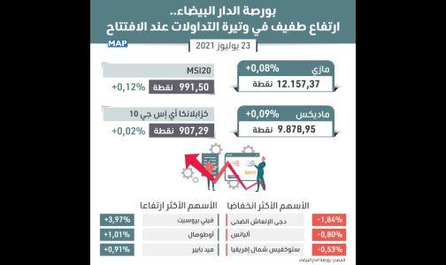 بورصة الدار البيضاء..ارتفاع طفيف في وتيرة التداولات عند الافتتاح