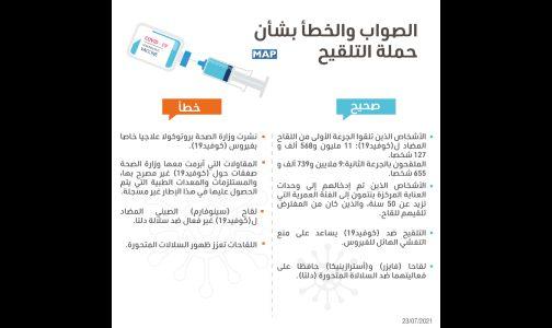 الصواب والخطأ بشأن حملة التلقيح: البروتوكول العلاجي، السلالات المتحورة واللقاح، سوق الأدوية…