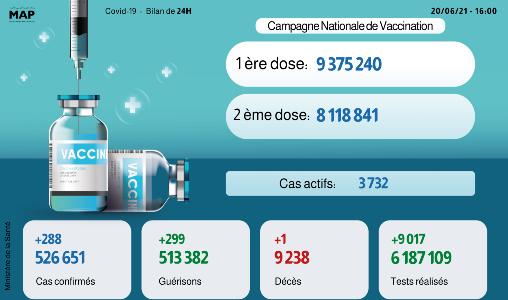 Covid-19: 288 nouveaux cas, 299 guérisons en 24H
