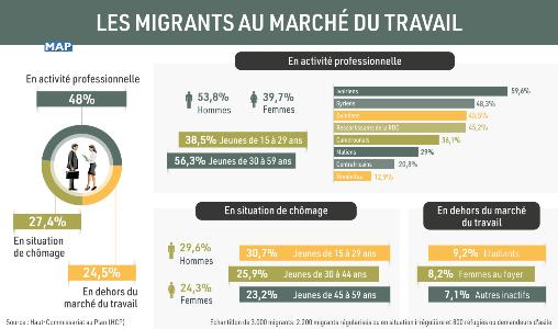 HCP: 48% des migrants au Maroc exercent une activité professionnelle