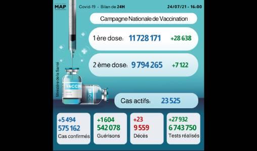 Covid-19: 5.494 nouveaux cas en 24H, près de 9,8 millions personnes complètement vaccinées
