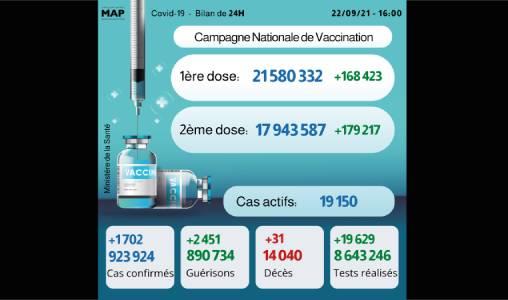Covid-19: 1.702 nouveaux cas, près de 18 millions de personnes complètement vaccinées